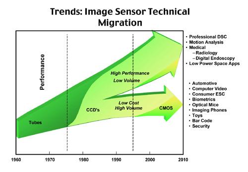 Sensor Trends