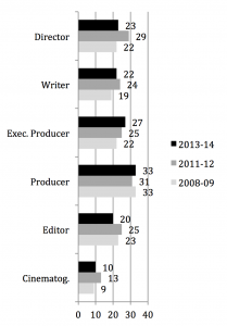 Historical Comparison of Percentages of Women Working on Films